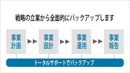 官公庁・地方自治体むけサービス   DX推進を支援する戦略パートナー ...